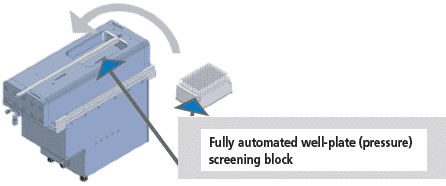 Fully automated well-plate (pressure) screening block