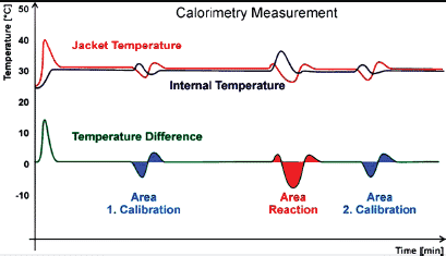 Calorimetry measurements