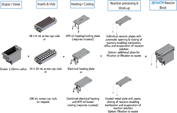 ISYNTH reactor block components