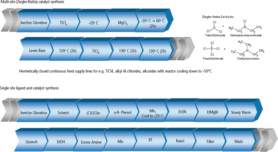 AUTOPLANT POSYCAT workflow for automated ligand and catalyst synthesis