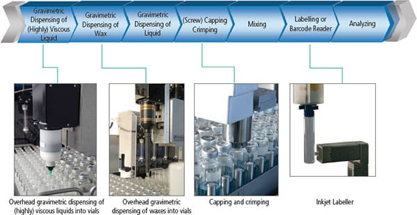 Overhead gravimetric dispensing of viscous liquids workflow