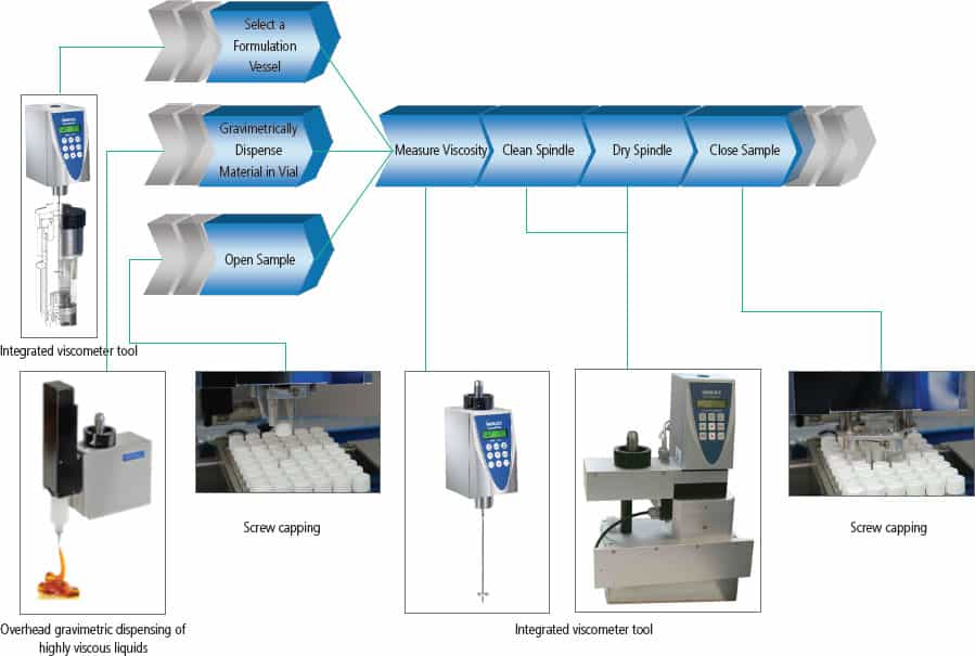SWING VISCO workflow - automated viscosity measurement