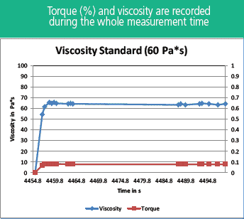 automated viscosity and torque measurement