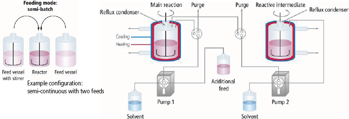 batch, semi-continuous, continuous and continuous cascade feeding mode