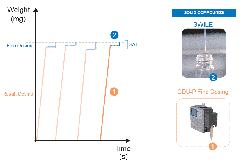 Compensation Dispensing: Automated Solid Dispensing (SWILE, GDU-Pfd)