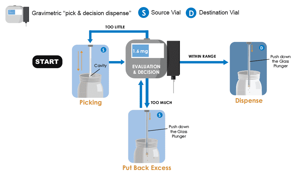 SWILE Pick and Decision Dispense process