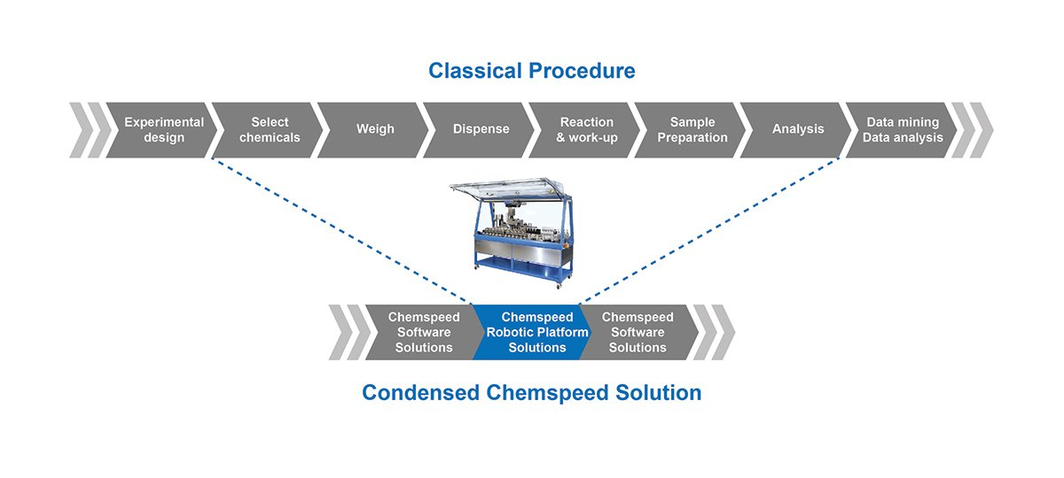 R&D workflow automation - Chemspeed