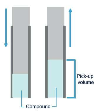 SCHEME 2_Adjustable tip volume and capillary