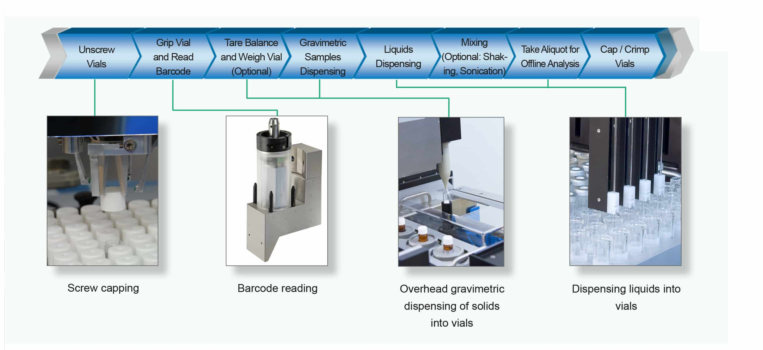 Automated Sample Preparation Workflow